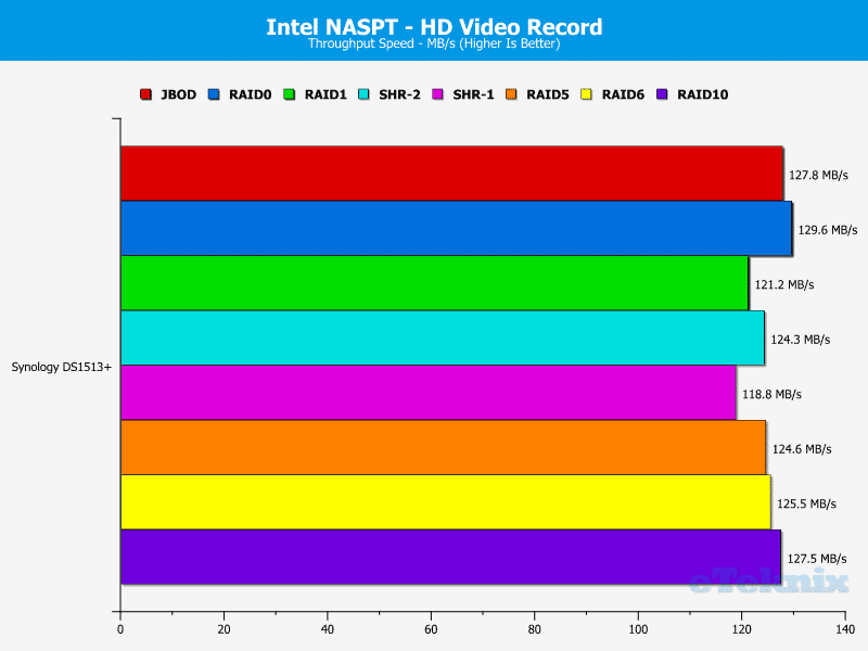 Synology_DS1513+_NASPT_HDVideoRecord