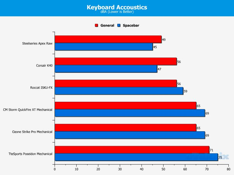 keyboard acoustics 11-05-2014