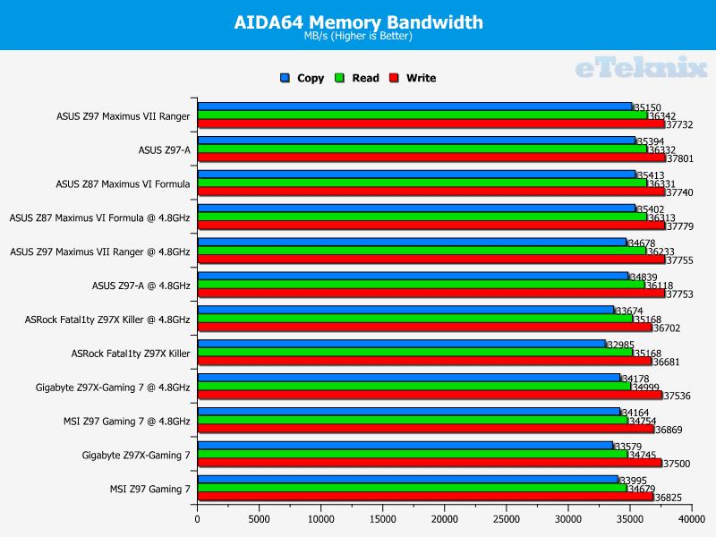 ASRock Z97X Fatality Killer AIDA Memory
