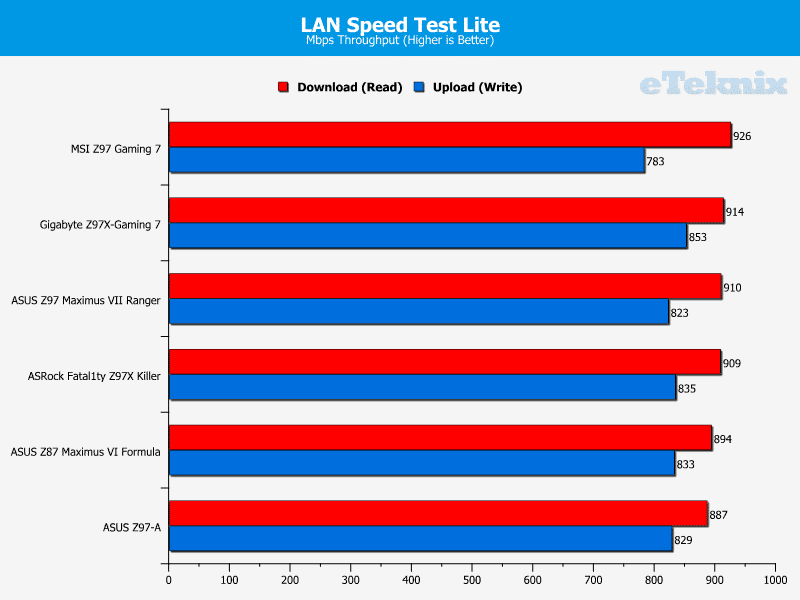 ASRock Z97X Fatality Killer LAN Speed Test