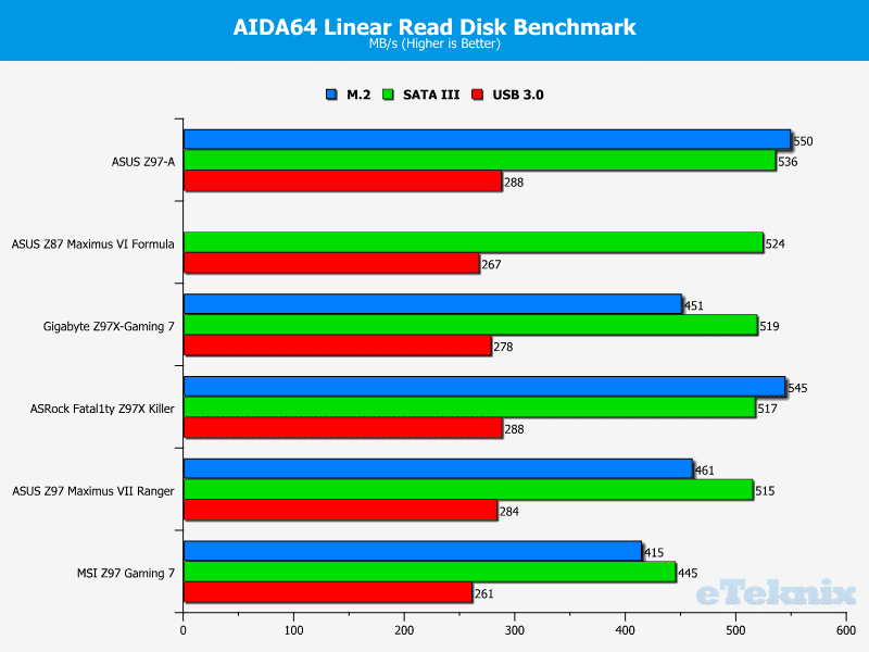 ASRock Z97X Fatality Killer Linear Read