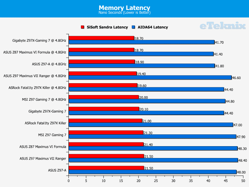 ASRock Z97X Fatality Killer Memory Latency