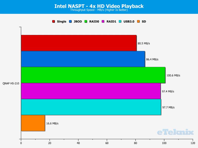 QNAP_HS-210_Chart_03