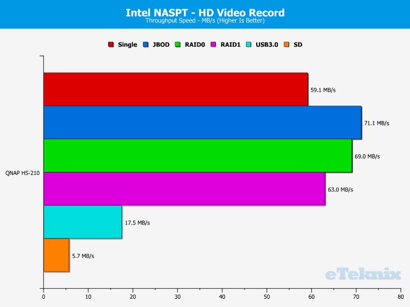 QNAP_HS-210_Chart_04