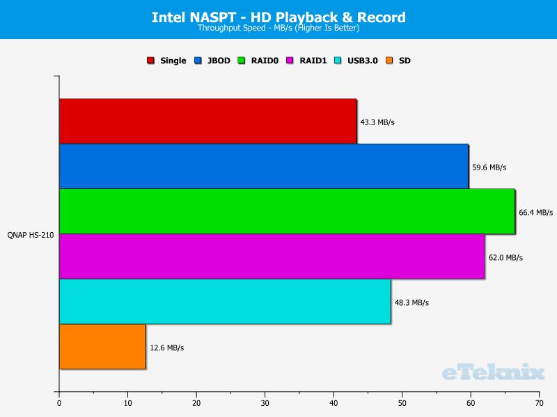 QNAP_HS-210_Chart_05