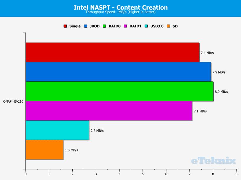 QNAP_HS-210_Chart_06