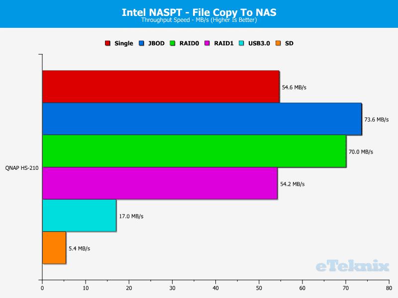 QNAP_HS-210_Chart_08