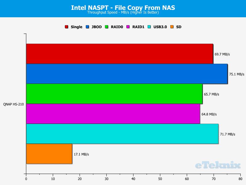 QNAP_HS-210_Chart_09