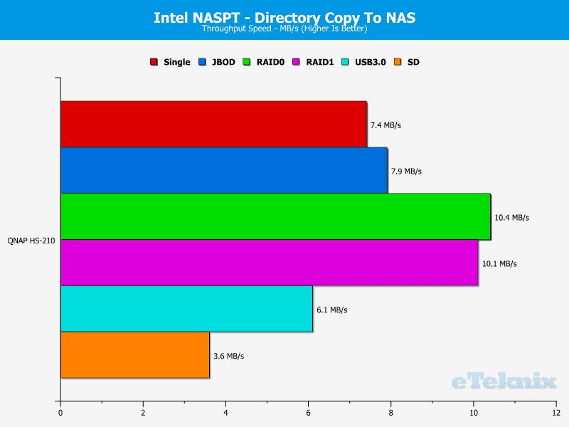 QNAP_HS-210_Chart_10