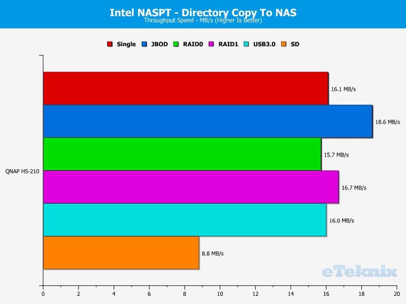 QNAP_HS-210_Chart_11