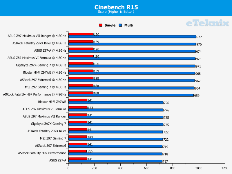biostar_hifi_z97we_cinebench