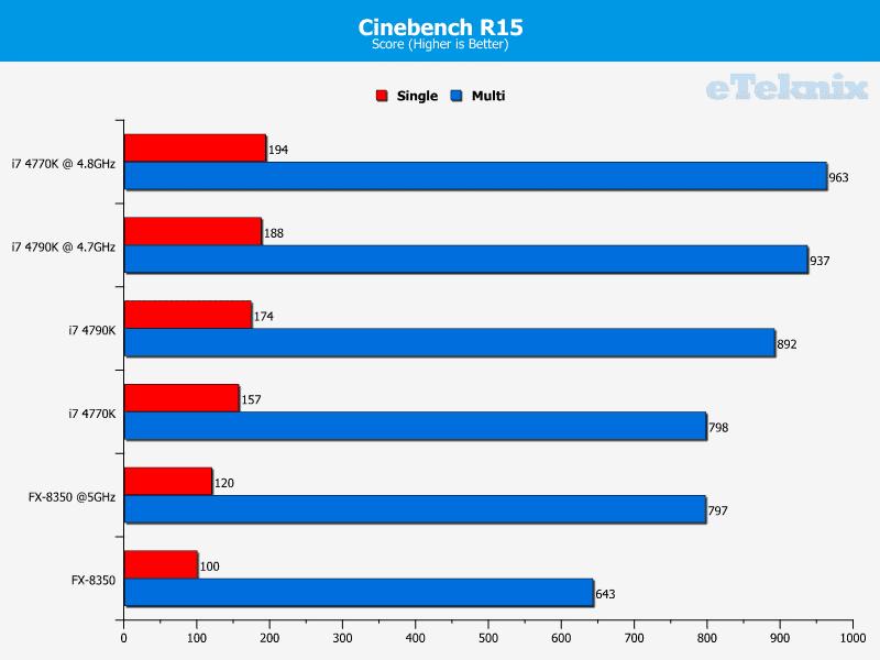 4790K_graphs_cinebench