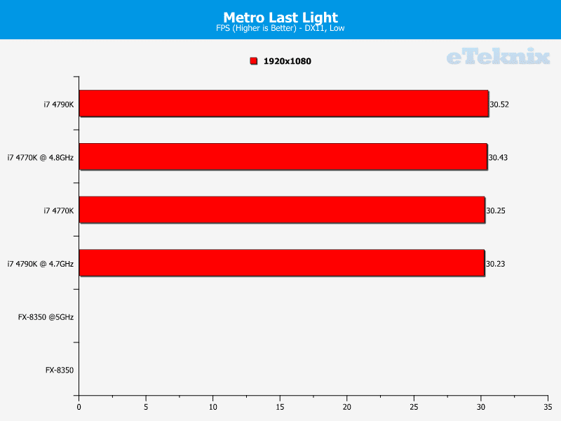 4790K_graphs_metrolastlightiGPU