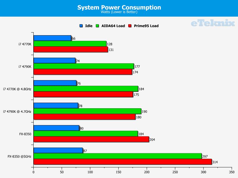 4790K_graphs_power
