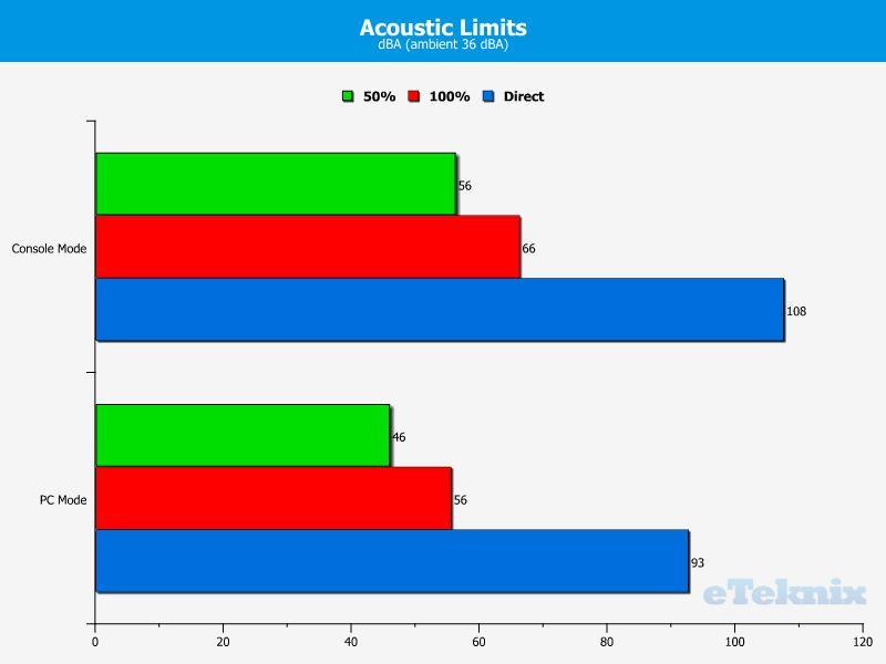 CM Storm Sirus Headset Acoustic Limits
