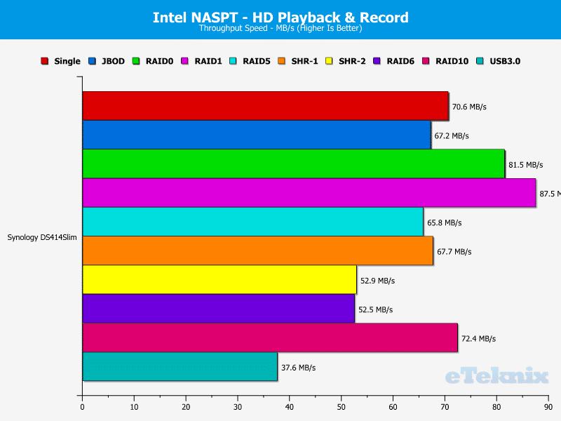 DS414Slim_Chart_05_HDPlaybackRecord