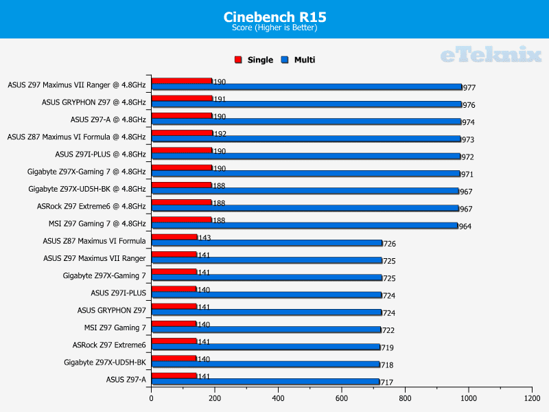 ASUS_Z97_GRYPHON_Cinebench