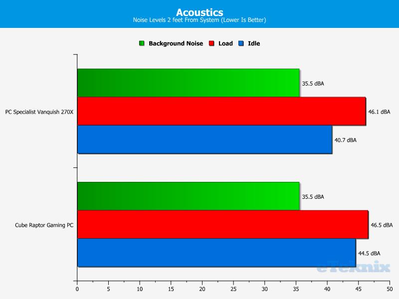 PCS_Vanquish270X_acoustics