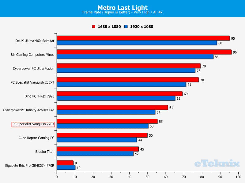 PCS_Vanquish270X_metrolastlight