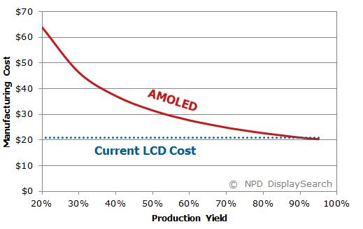amoled-lcd-price