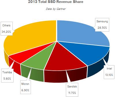 gartner_ssd_revenue_market_share