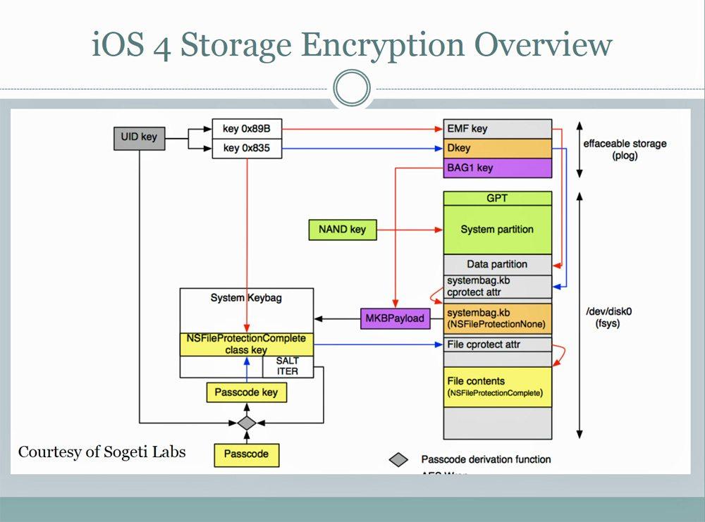 ios-storage-encryption