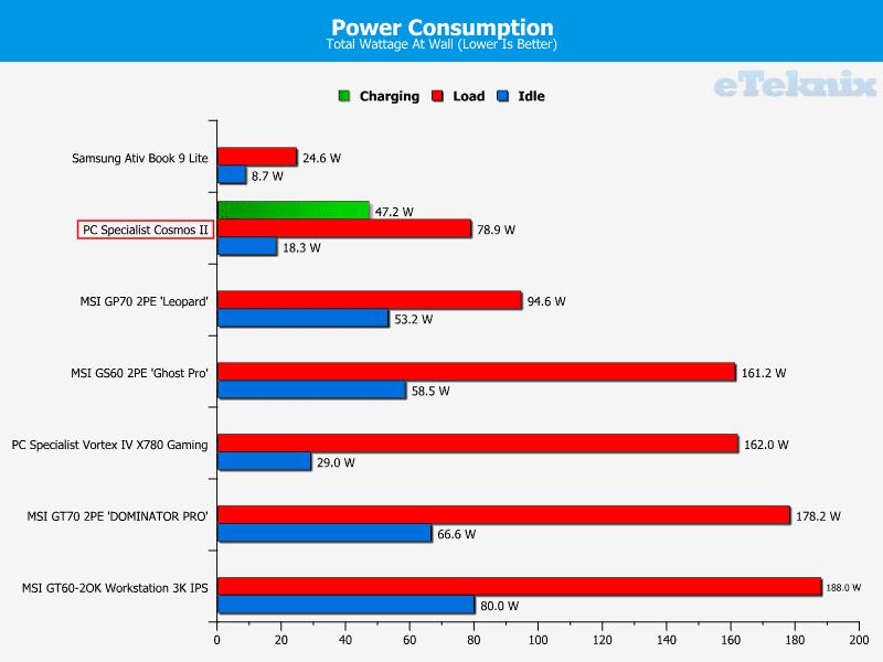 pcspecialist_comosII_power