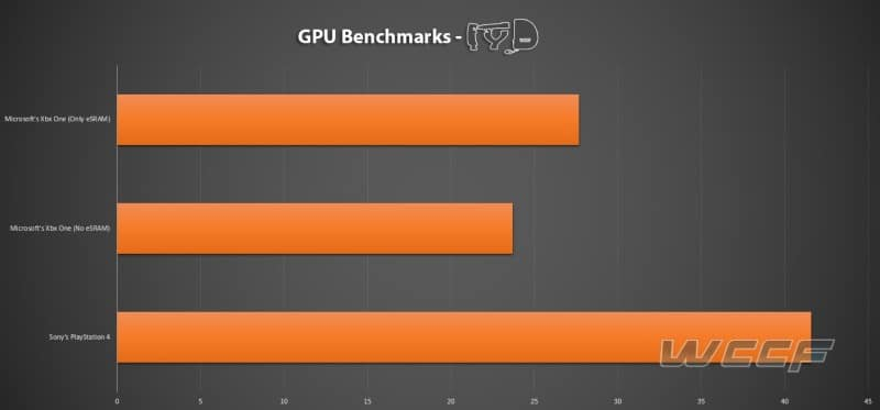PS4 vs Xbox One vs The PC: Simulated Benchmarks Reveal Comparative