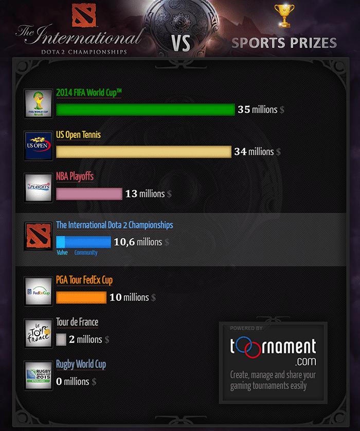 tournament dota2 ti4 prize pool