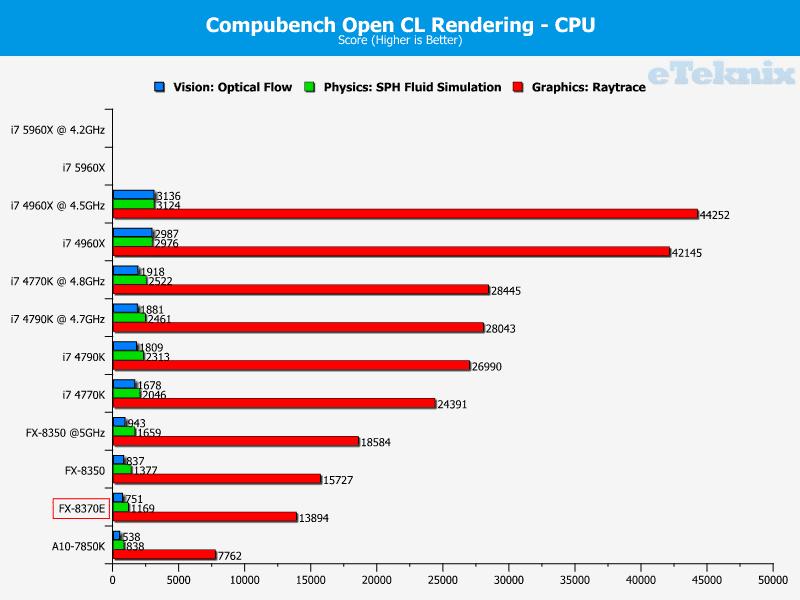 amd_fx8370e_graphs_compubench