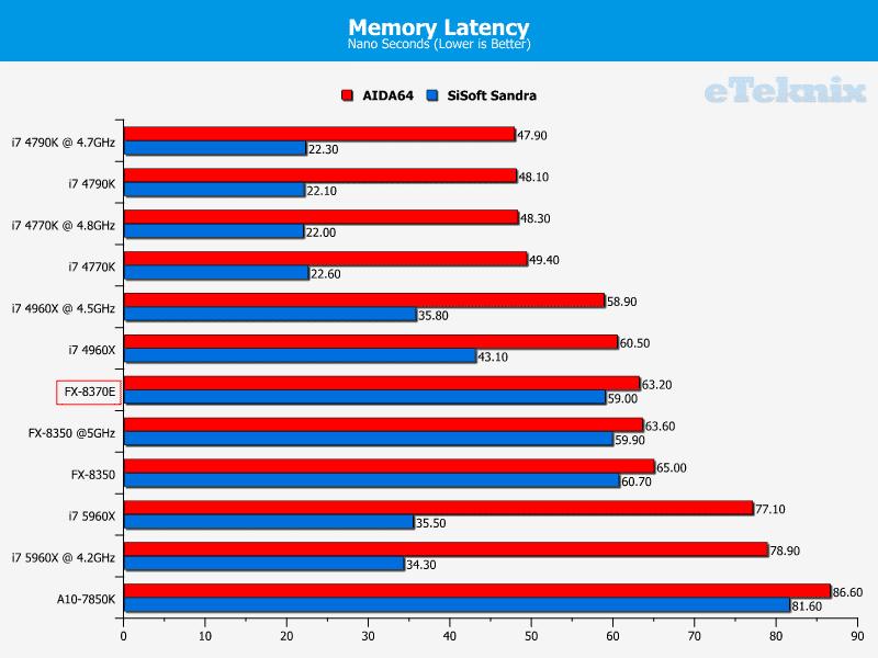 amd_fx8370e_graphs_memorylatency
