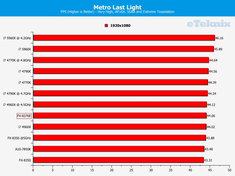 amd_fx8370e_graphs_metrolastlight