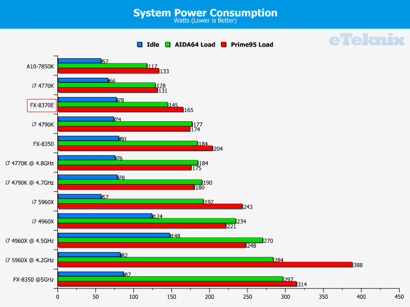 amd_fx8370e_graphs_power