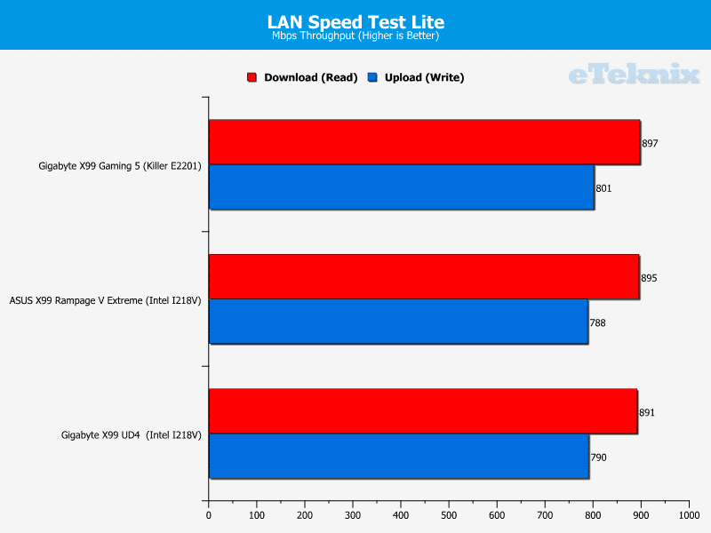 gigabyte_x99_gaming5_lanspeedtest