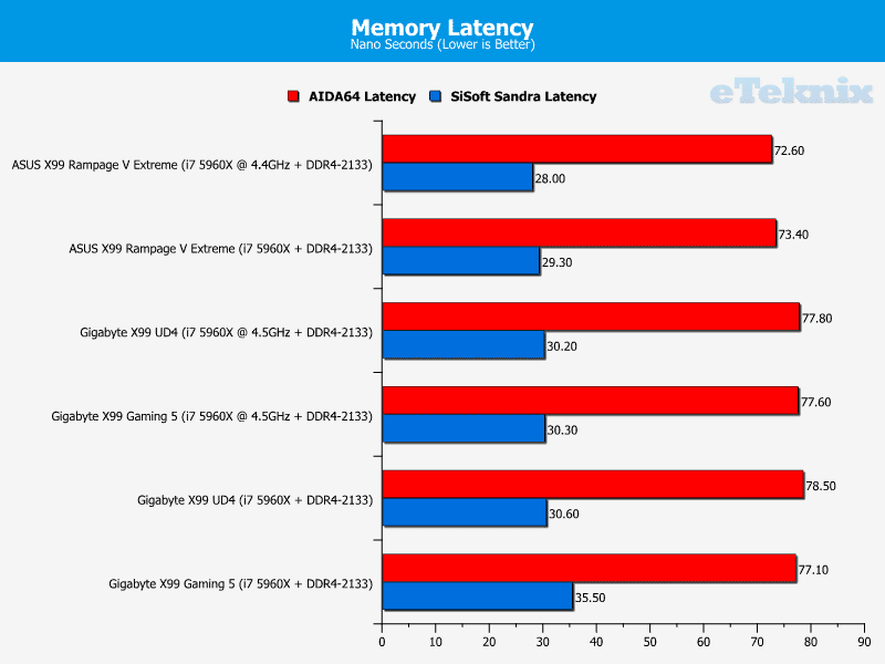 gigabyte_x99_gaming5_memorylatency