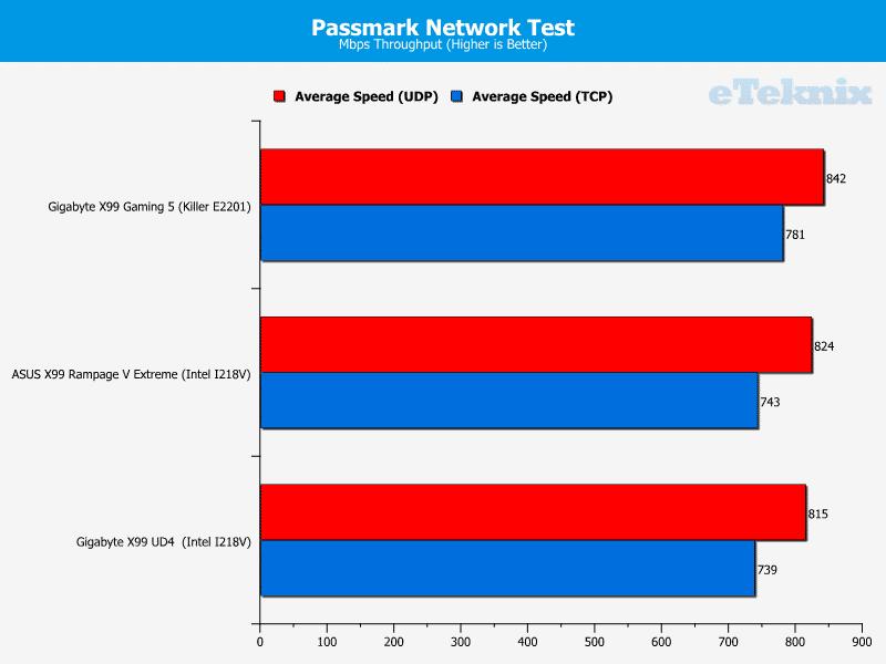 gigabyte_x99_gaming5_passmarknetwork1