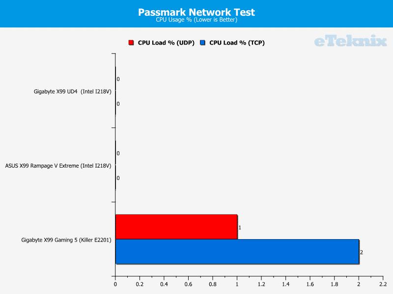 gigabyte_x99_gaming5_passmarknetwork2