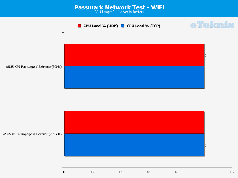 gigabyte_x99_gaming5_passmarknetwork4