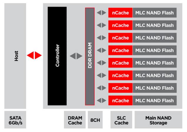 n-cache technology