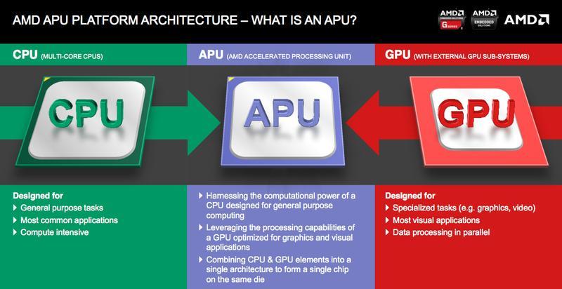 AMD-APU-diagram-1