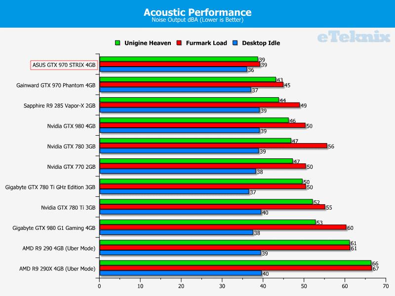 asus_GTX_970_STRIX_graphs_acoustics