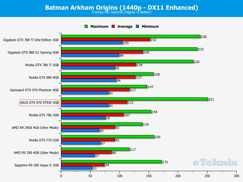 asus_GTX_970_STRIX_graphs_batman2