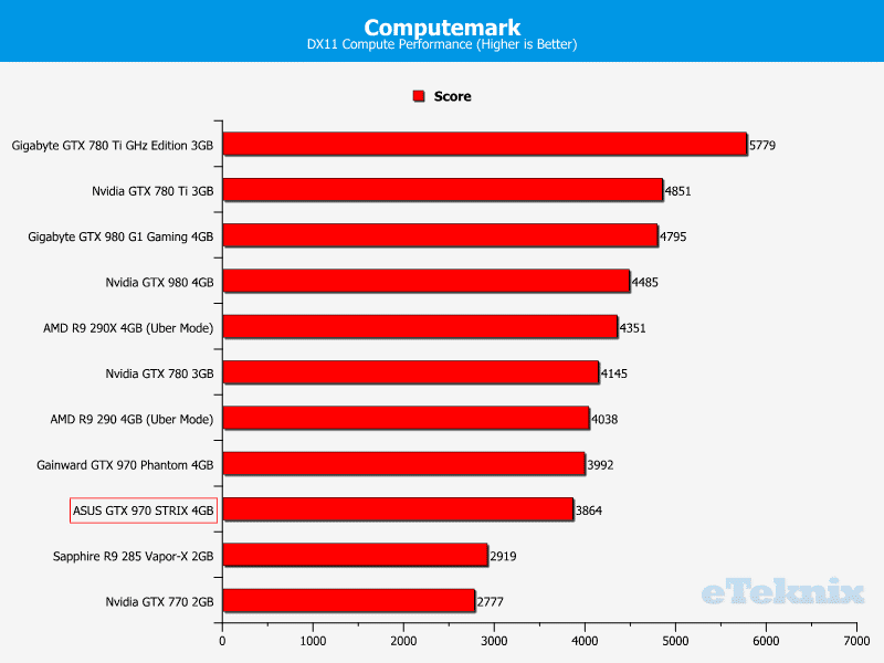asus_GTX_970_STRIX_graphs_computemark
