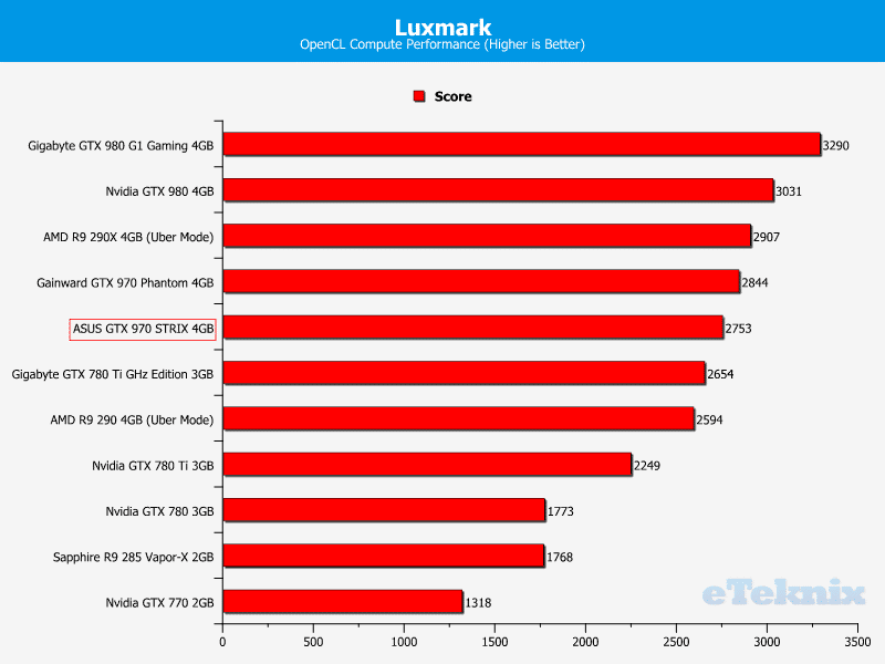 asus_GTX_970_STRIX_graphs_luxmark