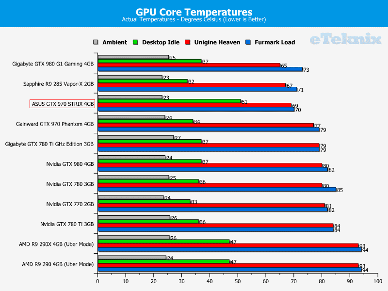 asus_GTX_970_STRIX_graphs_temps