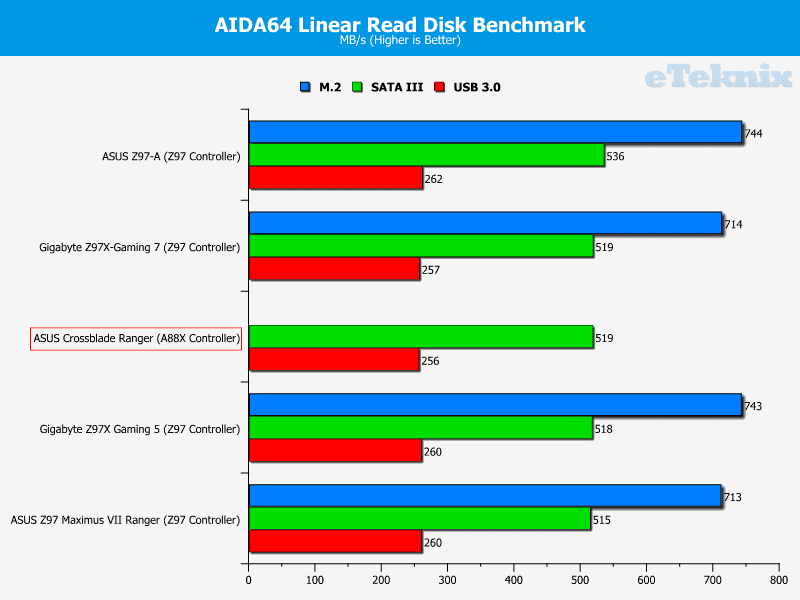 asus_crossblade_ranger_graphs_linearread