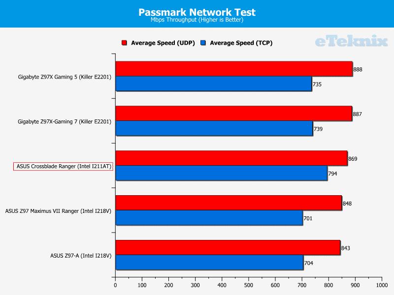 asus_crossblade_ranger_graphs_passmark1