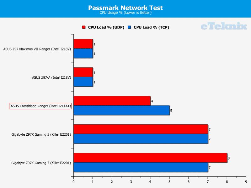 asus_crossblade_ranger_graphs_passmark2