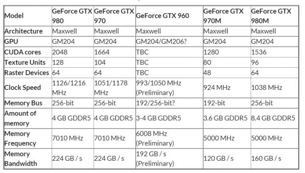 42142_04_nvidia-rumored-launch-geforce-gtx-960-january-150w-power-draw