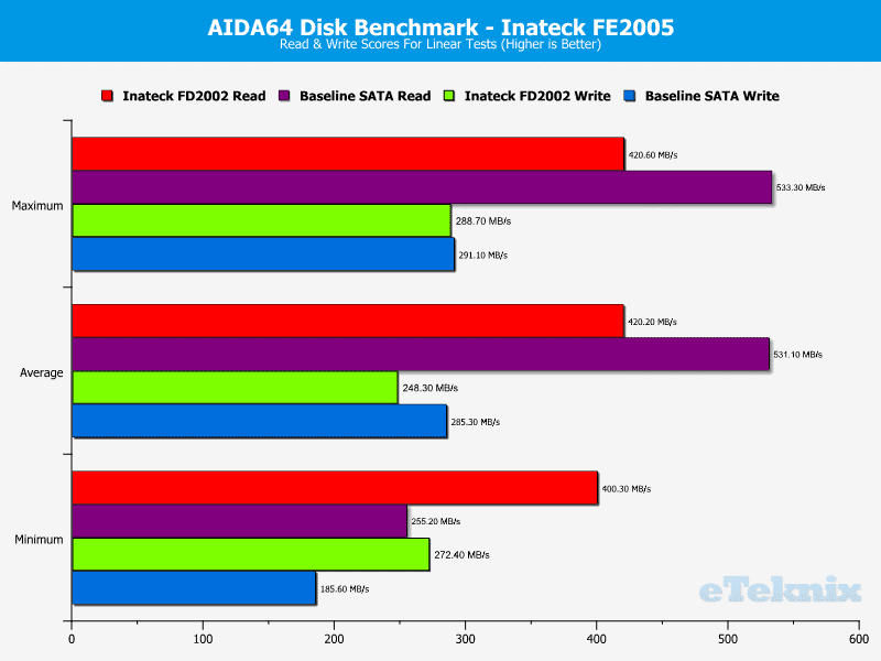 Inateck_FD2002-Performance-AIDA64_LinearTests
